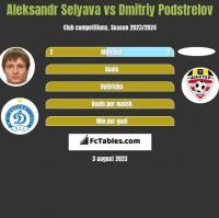 Aleksandr Selyava vs Dmitriy Podstrelov h2h player stats