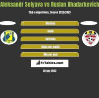 Aleksandr Selyava vs Ruslan Khadarkevich h2h player stats