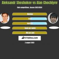 Aleksandr Sheshukov vs Alan Chochiyev h2h player stats