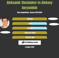 Aleksandr Sheshukov vs Aleksey Goryushkin h2h player stats