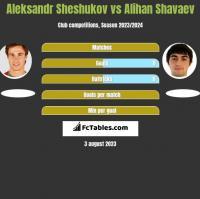Aleksandr Sheshukov vs Alihan Shavaev h2h player stats