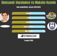 Aleksandr Sheshukov vs Maksim Kuzmin h2h player stats