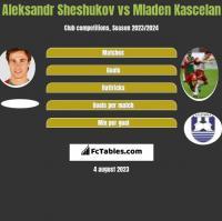 Aleksandr Sheshukov vs Mladen Kascelan h2h player stats