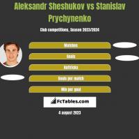 Aleksandr Sheshukov vs Stanislav Prychynenko h2h player stats