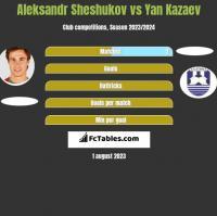 Aleksandr Sheshukov vs Yan Kazaev h2h player stats
