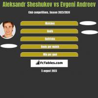 Aleksandr Sheshukov vs Evgeni Andreev h2h player stats