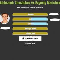 Aleksandr Sheshukov vs Evgeniy Marichev h2h player stats