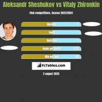 Aleksandr Sheshukov vs Vitaly Zhironkin h2h player stats
