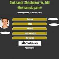 Aleksandr Sheshukov vs Adil Mukhametzyanov h2h player stats