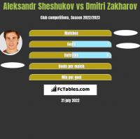 Aleksandr Sheshukov vs Dmitri Zakharov h2h player stats