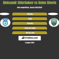 Aleksandr Shterbakov vs Anton Shvets h2h player stats