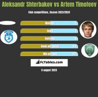 Aleksandr Shterbakov vs Artem Timofeev h2h player stats