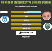 Aleksandr Shterbakov vs Bernard Berisha h2h player stats