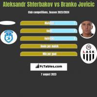 Aleksandr Shterbakov vs Branko Jovicic h2h player stats