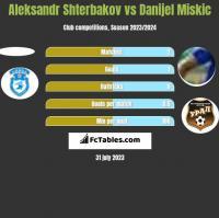 Aleksandr Shterbakov vs Danijel Miskic h2h player stats