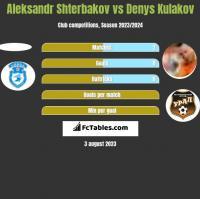 Aleksandr Shterbakov vs Denys Kulakov h2h player stats