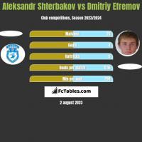 Aleksandr Shterbakov vs Dmitriy Efremov h2h player stats