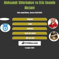 Aleksandr Shterbakov vs Eric Cosmin Bicfalvi h2h player stats