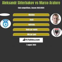 Aleksandr Shterbakov vs Marco Aratore h2h player stats