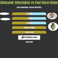 Aleksandr Shterbakov vs Paul Viorel Anton h2h player stats