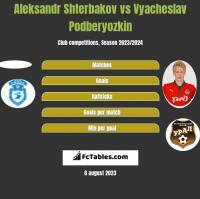 Aleksandr Shterbakov vs Vyacheslav Podberyozkin h2h player stats
