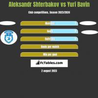 Aleksandr Shterbakov vs Yuri Bavin h2h player stats
