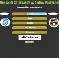 Aleksandr Shterbakov vs Andrey Egorychev h2h player stats