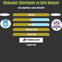 Aleksandr Shterbakov vs Idris Umayev h2h player stats