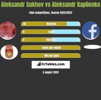 Aleksandr Sukhov vs Aleksandr Kaplienko h2h player stats