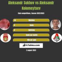 Aleksandr Sukhov vs Aleksandr Kolomeytsev h2h player stats