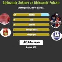 Aleksandr Sukhov vs Aleksandr Putsko h2h player stats