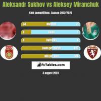 Aleksandr Sukhov vs Aleksey Miranchuk h2h player stats