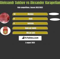 Aleksandr Sukhov vs Alexander Karapetian h2h player stats