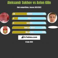 Aleksandr Sukhov vs Anton Kilin h2h player stats