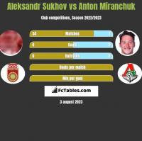 Aleksandr Sukhov vs Anton Miranchuk h2h player stats