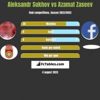 Aleksandr Sukhov vs Azamat Zaseev h2h player stats