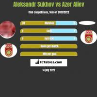 Aleksandr Sukhov vs Azer Aliev h2h player stats