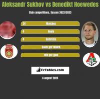 Aleksandr Sukhov vs Benedikt Hoewedes h2h player stats