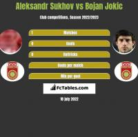 Aleksandr Sukhov vs Bojan Jokic h2h player stats