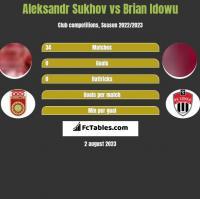 Aleksandr Sukhov vs Brian Idowu h2h player stats