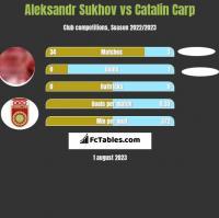 Aleksandr Sukhov vs Catalin Carp h2h player stats