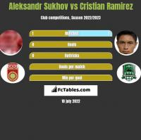 Aleksandr Sukhov vs Cristian Ramirez h2h player stats