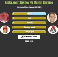 Aleksandr Sukhov vs Dmitri Barinov h2h player stats