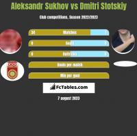 Aleksandr Sukhov vs Dmitri Stotskiy h2h player stats