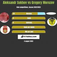 Aleksandr Sukhov vs Gregory Morozov h2h player stats