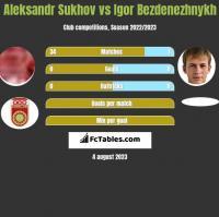 Aleksandr Sukhov vs Igor Bezdenezhnykh h2h player stats