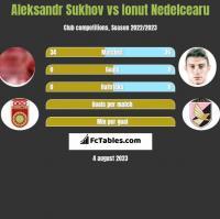 Aleksandr Sukhov vs Ionut Nedelcearu h2h player stats