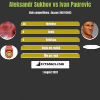 Aleksandr Sukhov vs Ivan Paurevic h2h player stats