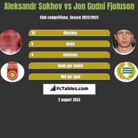 Aleksandr Sukhov vs Jon Gudni Fjoluson h2h player stats