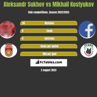 Aleksandr Sukhov vs Mikhail Kostyukov h2h player stats